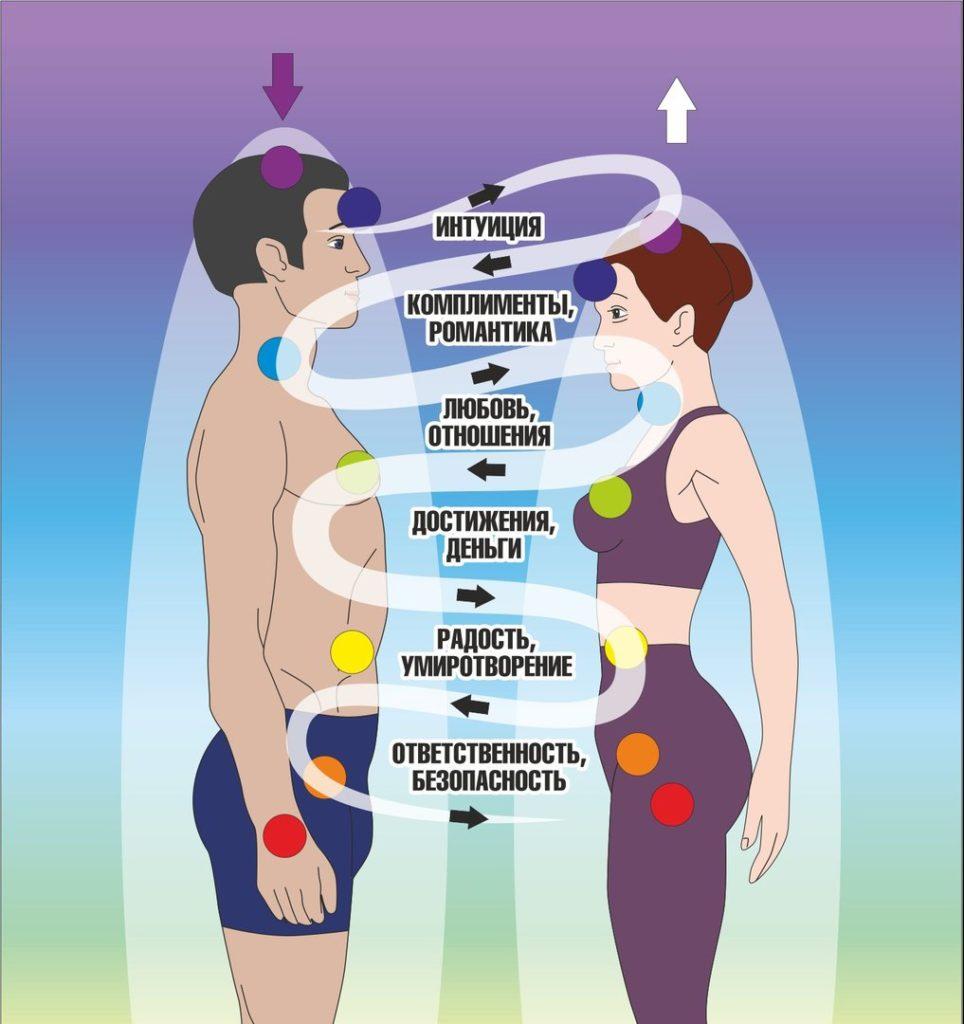 Искусство управления сексуальной энергии для женщин
